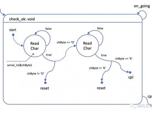 从零开始的状态机漫谈(3)——状态机设计原则:清晰!清晰!还是清晰!